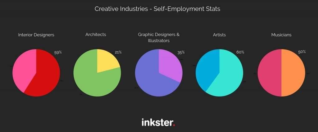 Self Employed Art Stats